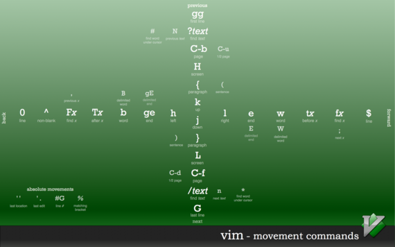 vim Movement Commands